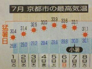 京都25日連続真夏日